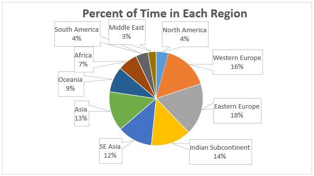 Percentage of Time in Each Region