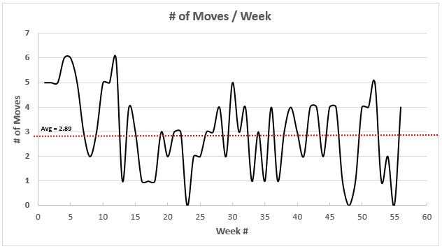 # of moves per week