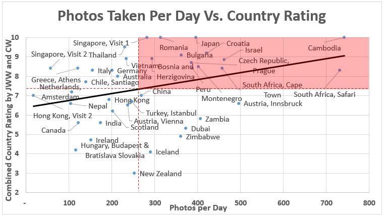rating vs photos taken per day